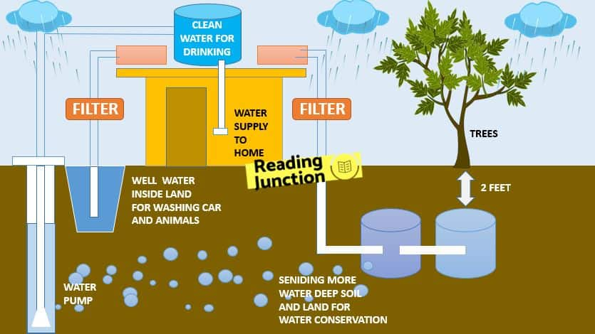 Essay on Rainwater Harvesting, Its History, Advantages, Application
